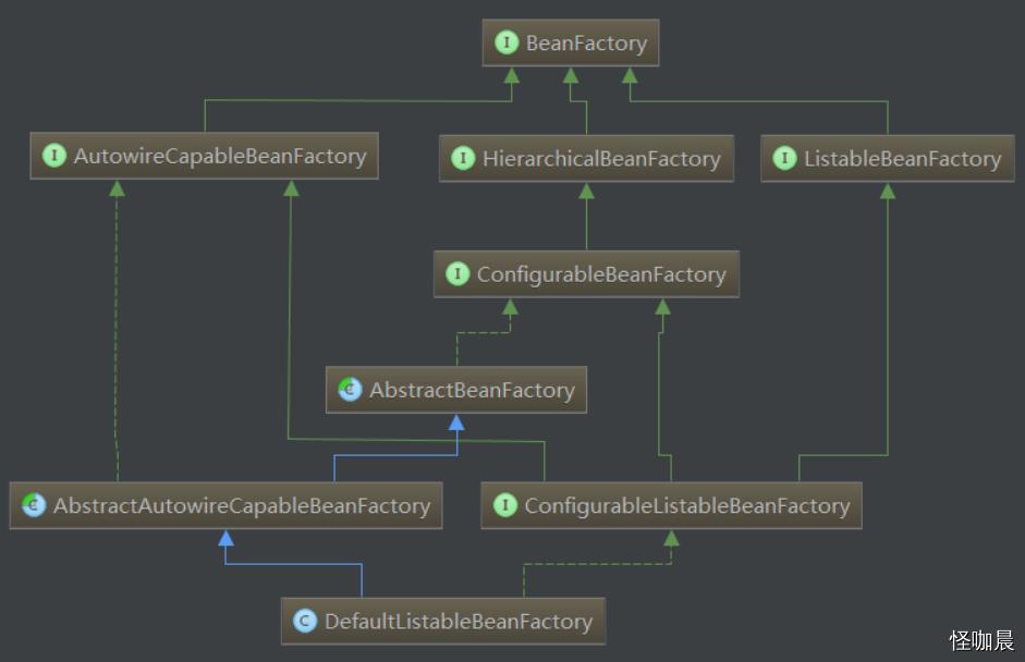 相关接口和实现类的UML图